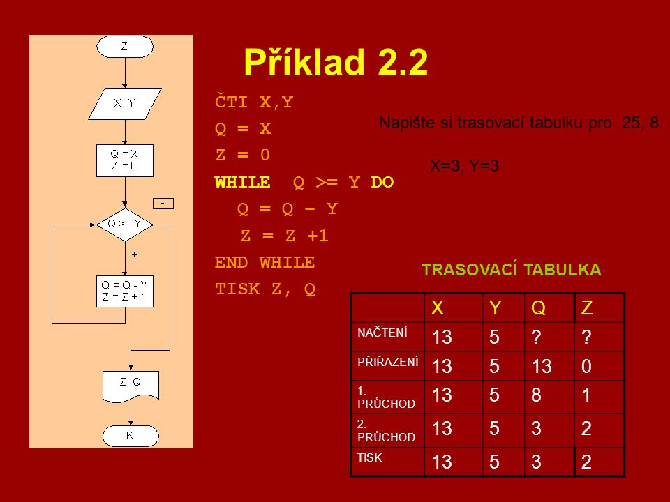 Příklad 2.2 ČTI X,Y Q = X Z = 0 WHILE Q >= Y DO Q = Q – Y Z = Z +1