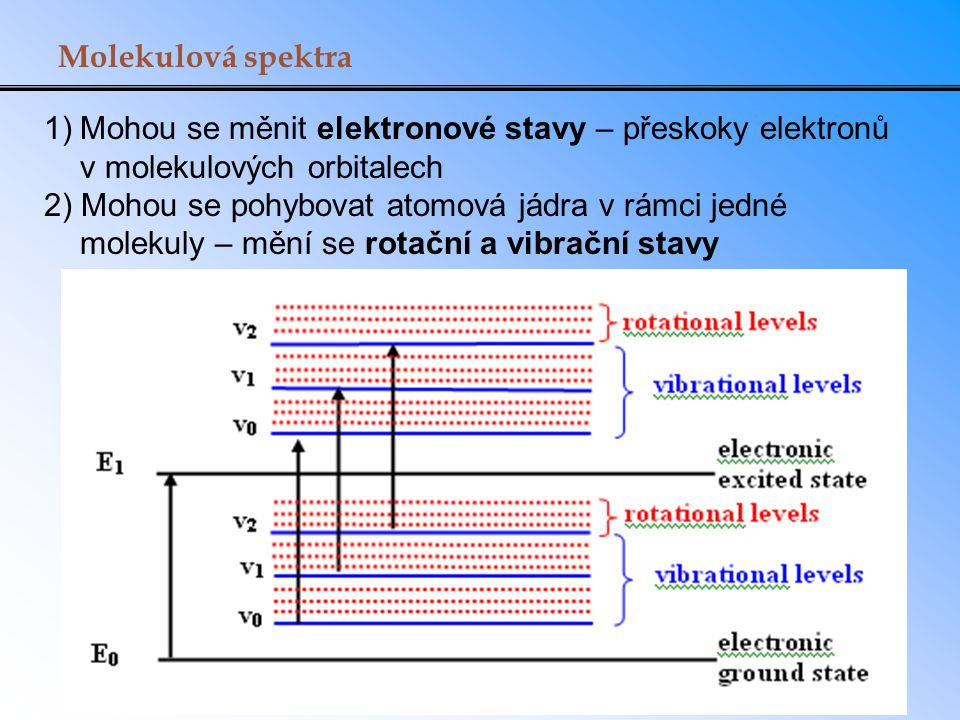 Molekulová spektra 1) Mohou se měnit elektronové stavy – přeskoky elektronů v molekulových orbitalech.