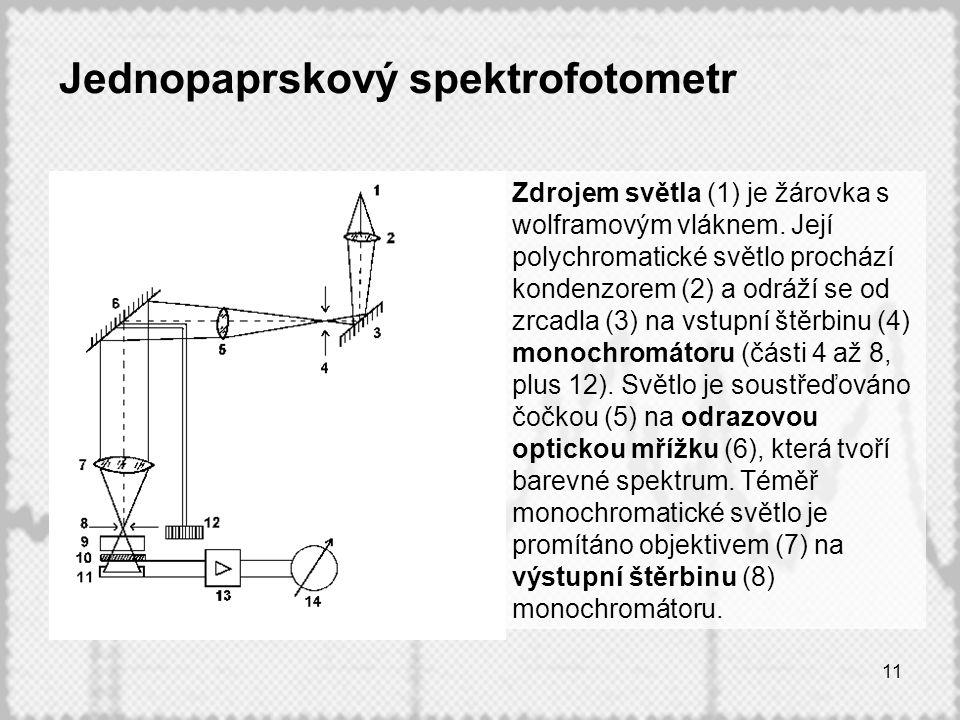 Jednopaprskový spektrofotometr