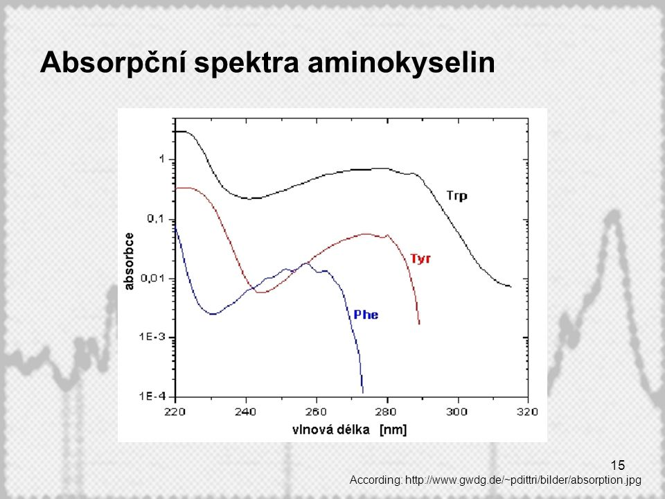Absorpční spektra aminokyselin