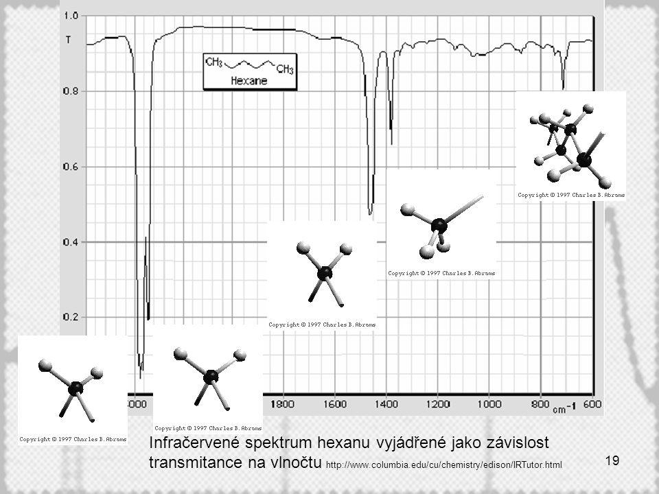 Infračervené spektrum hexanu vyjádřené jako závislost transmitance na vlnočtu http://www.columbia.edu/cu/chemistry/edison/IRTutor.html