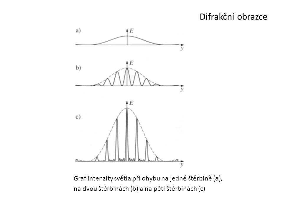 Difrakční obrazce na dvou štěrbinách (b) a na pěti štěrbinách (c)
