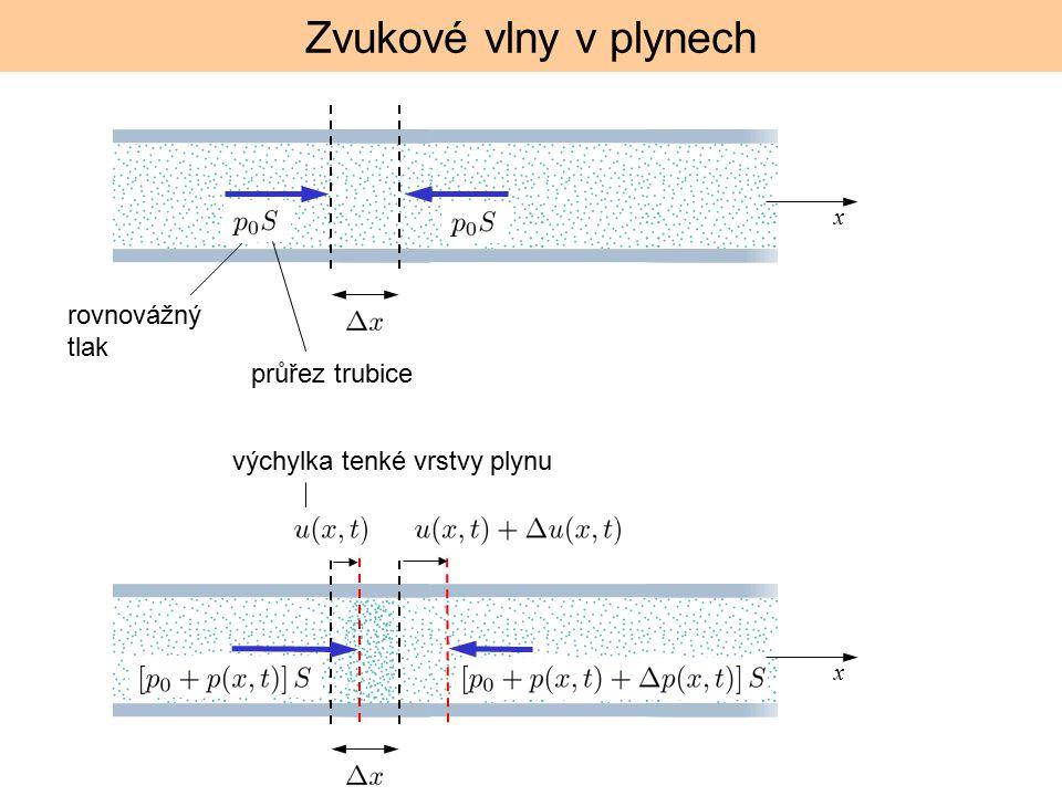 Zvukové vlny v plynech rovnovážný tlak průřez trubice