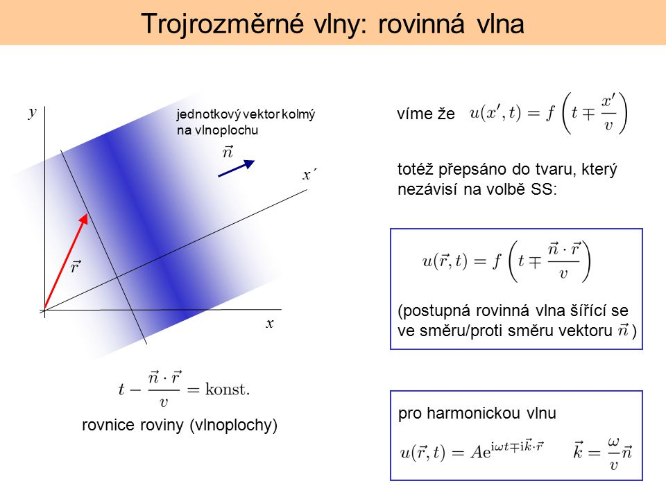 Trojrozměrné vlny: rovinná vlna