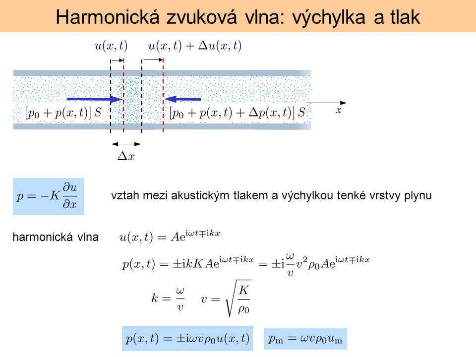 Harmonická zvuková vlna: výchylka a tlak