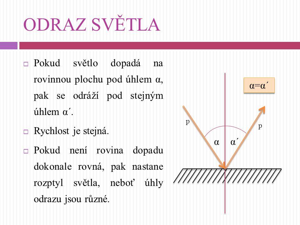 ODRAZ SVĚTLA Pokud světlo dopadá na rovinnou plochu pod úhlem α, pak se odráží pod stejným úhlem α´.