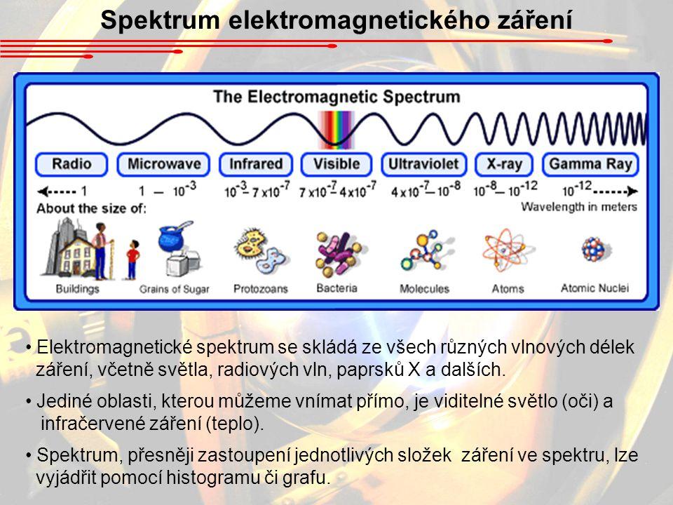 Spektrum elektromagnetického záření