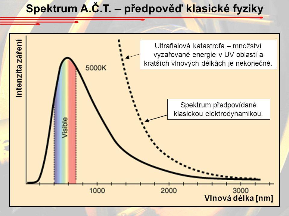 Spektrum A.Č.T. – předpověď klasické fyziky