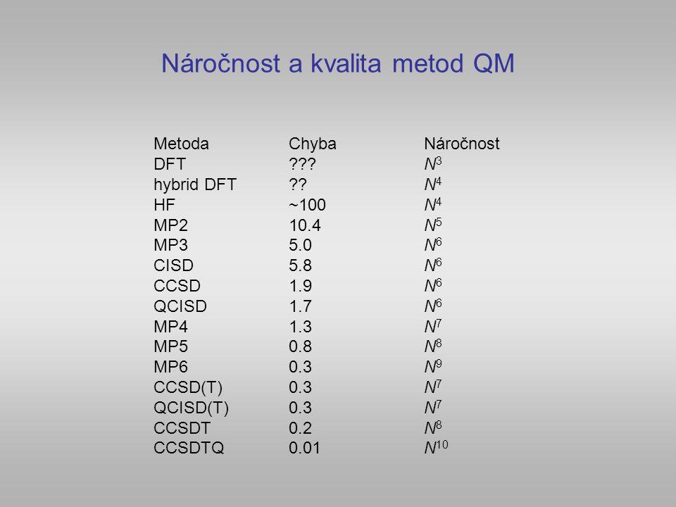 Náročnost a kvalita metod QM