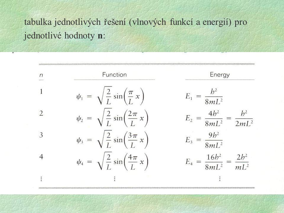 tabulka jednotlivých řešení (vlnových funkcí a energií) pro jednotlivé hodnoty n:
