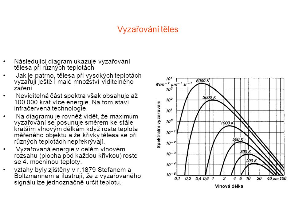 Vyzařování těles Následující diagram ukazuje vyzařování tělesa při různých teplotách.
