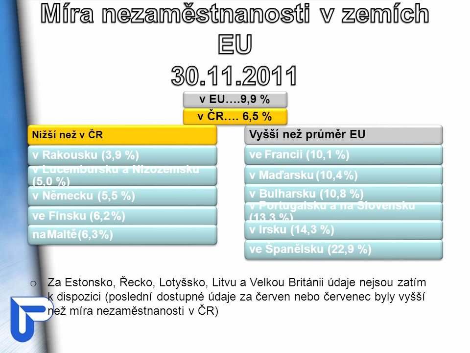 Míra nezaměstnanosti v zemích EU 30.11.2011