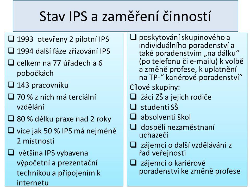 Stav IPS a zaměření činností