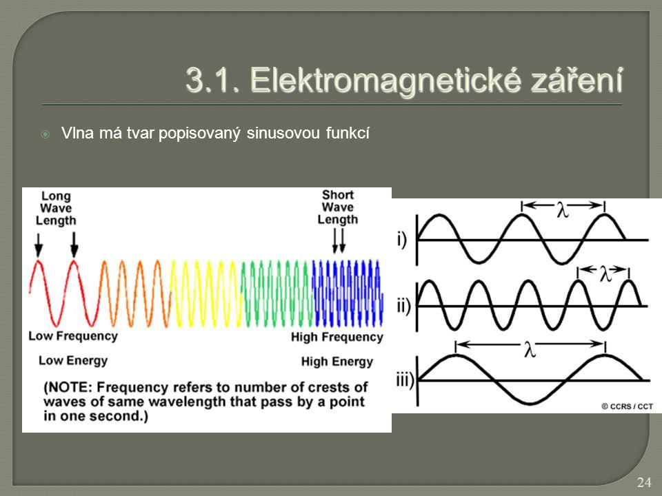 3.1. Elektromagnetické záření