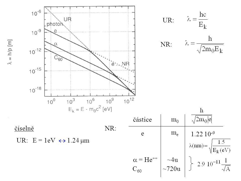 UR: NR: částice e m0 me 1.22 10-9  = He++ ~4u C60 ~720u číselně NR: UR: E = 1eV  1.24 m