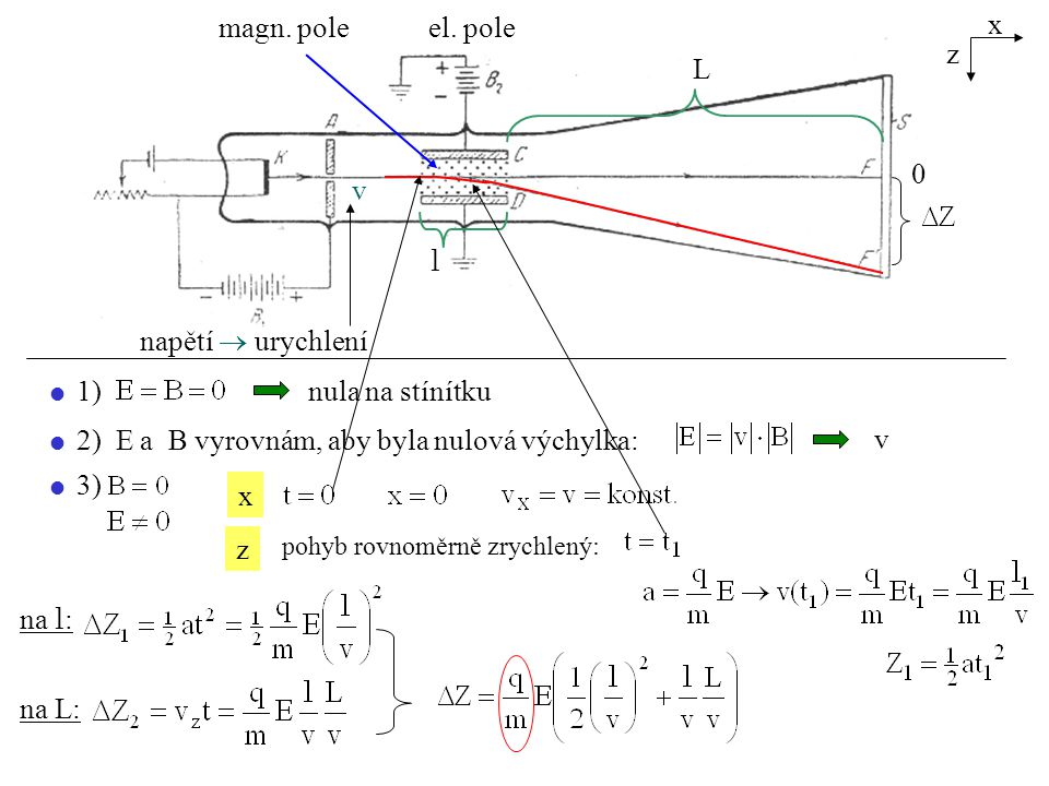 napětí  urychlení l L magn. pole el. pole v x z nula na stínítku v x