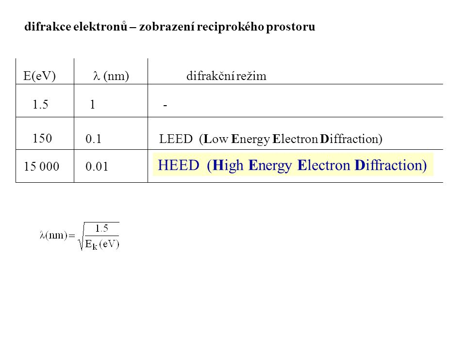 HEED (High Energy Electron Diffraction)