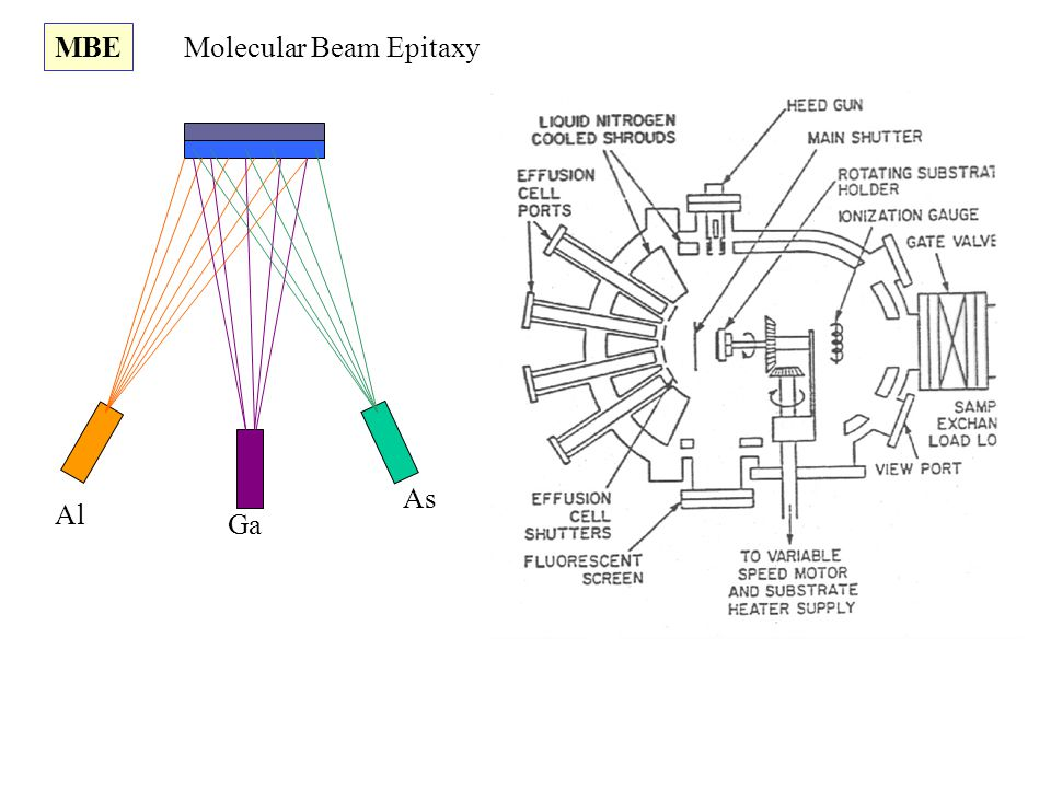 MBE Molecular Beam Epitaxy As Al Ga