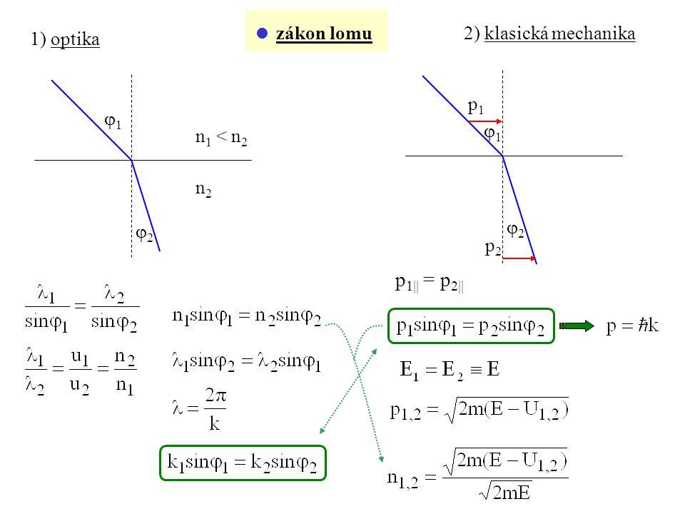 p1 = p2  zákon lomu 2) klasická mechanika 1) optika p1 1 1