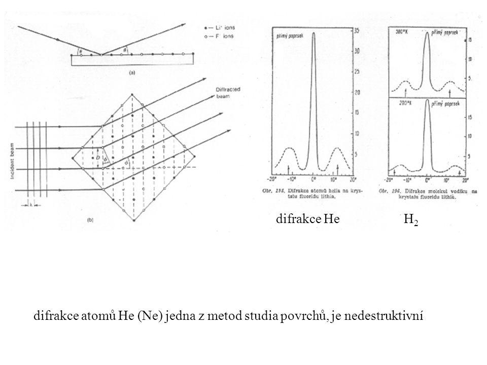 difrakce He H2 difrakce atomů He (Ne) jedna z metod studia povrchů, je nedestruktivní.
