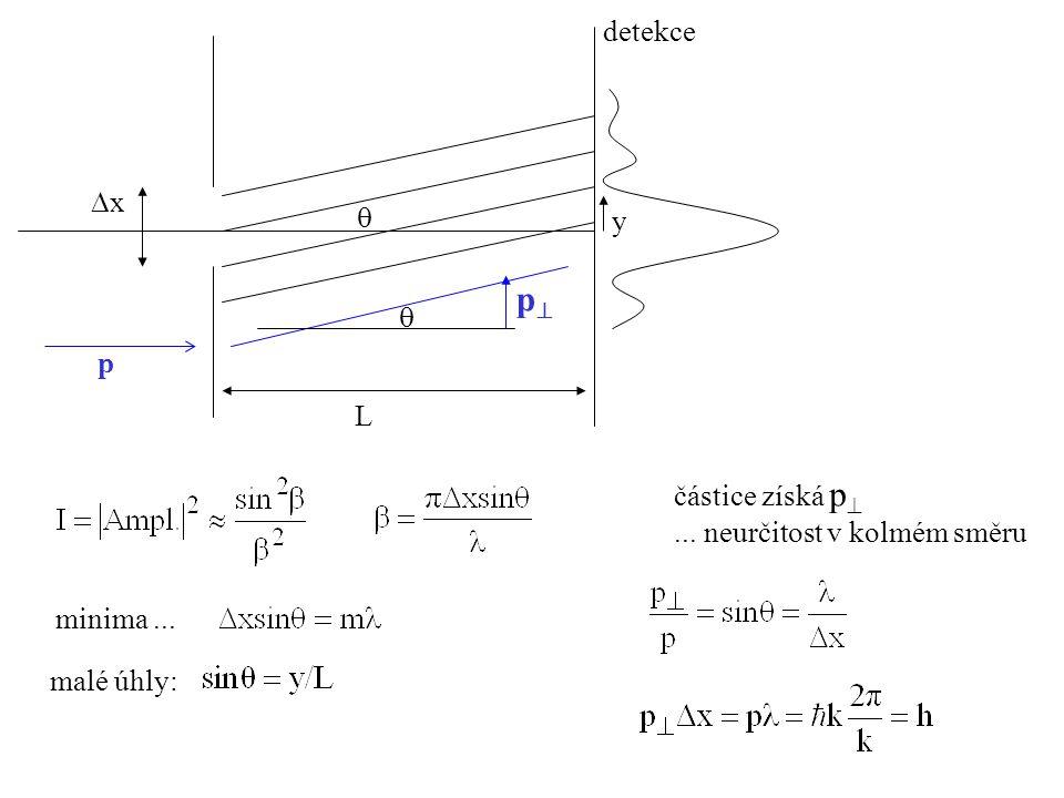 p detekce x  y  p L částice získá p ... neurčitost v kolmém směru