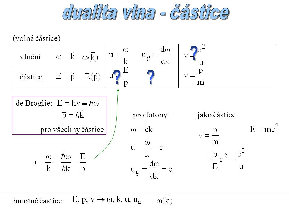 dualita vlna - částice (volná částice) vlnění částice de Broglie: