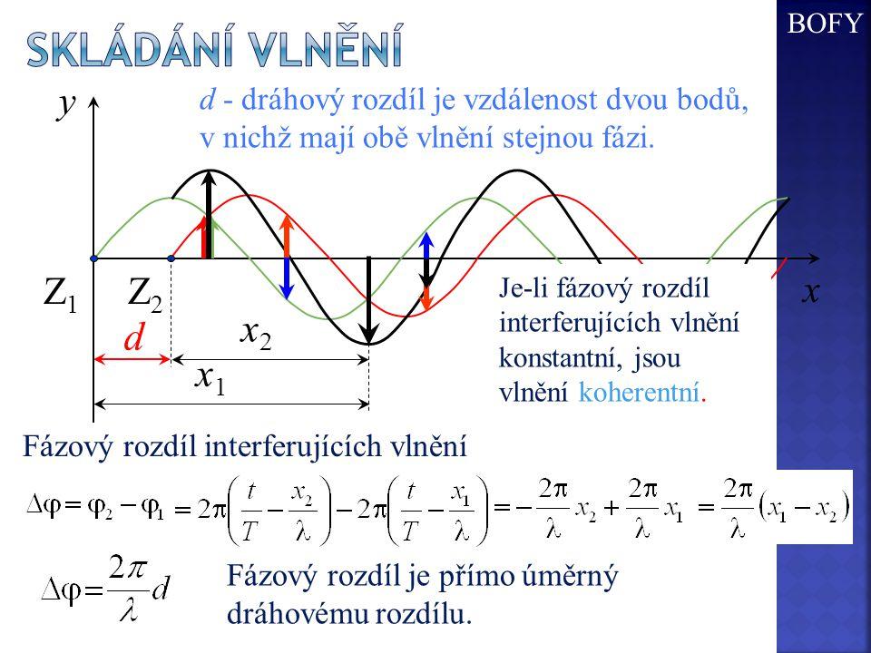 Skládání vlnění d x2 x1 x y Z1 Z2