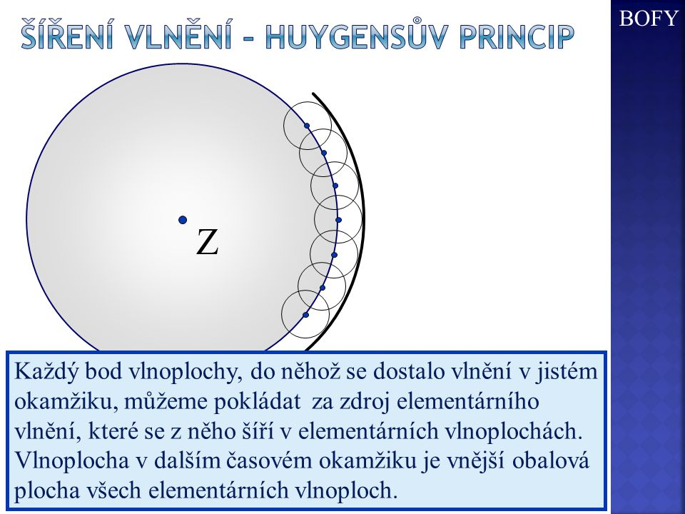 Z Šíření vlnění – huygensův princip