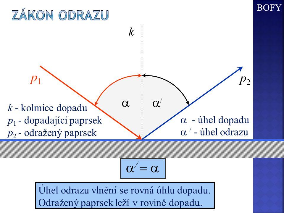 a/ = a Zákon odrazu a a/ k p1 p2 k - kolmice dopadu