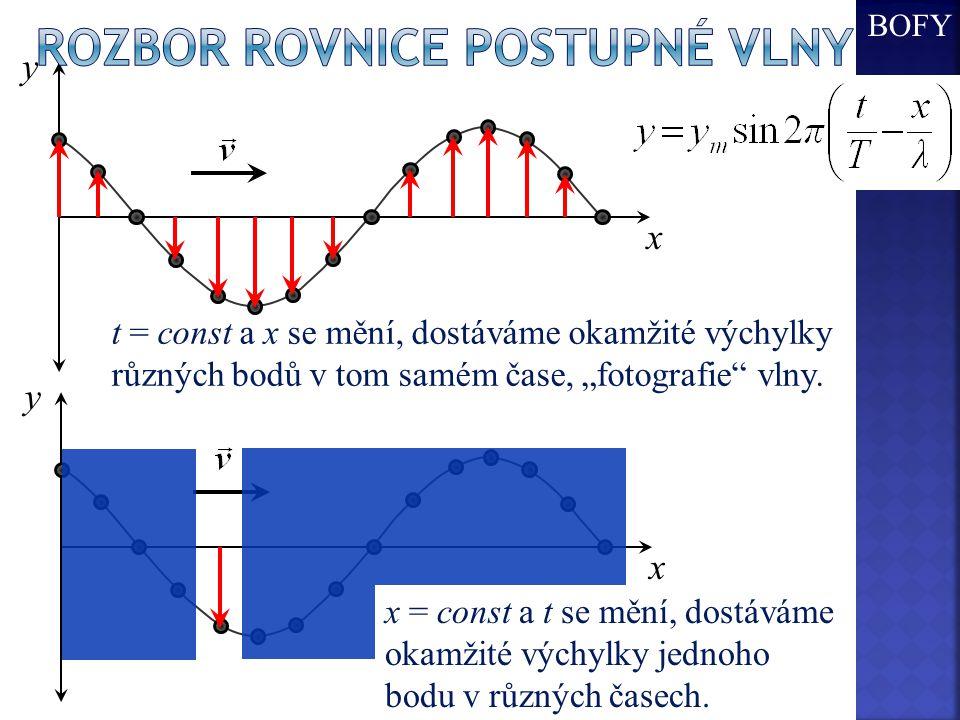 Rozbor Rovnice postupné vlny