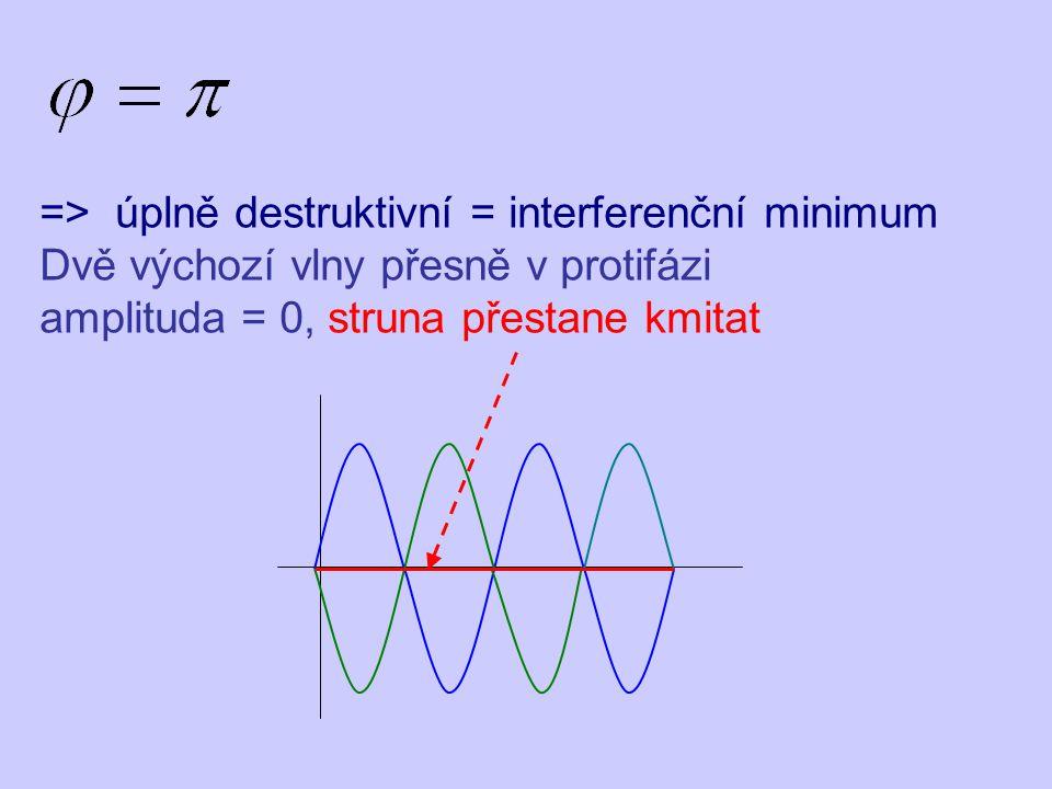 => úplně destruktivní = interferenční minimum