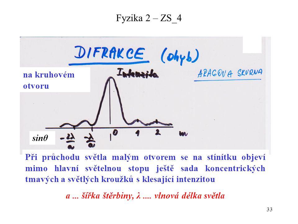 a ... šířka štěrbiny, λ .... vlnová délka světla