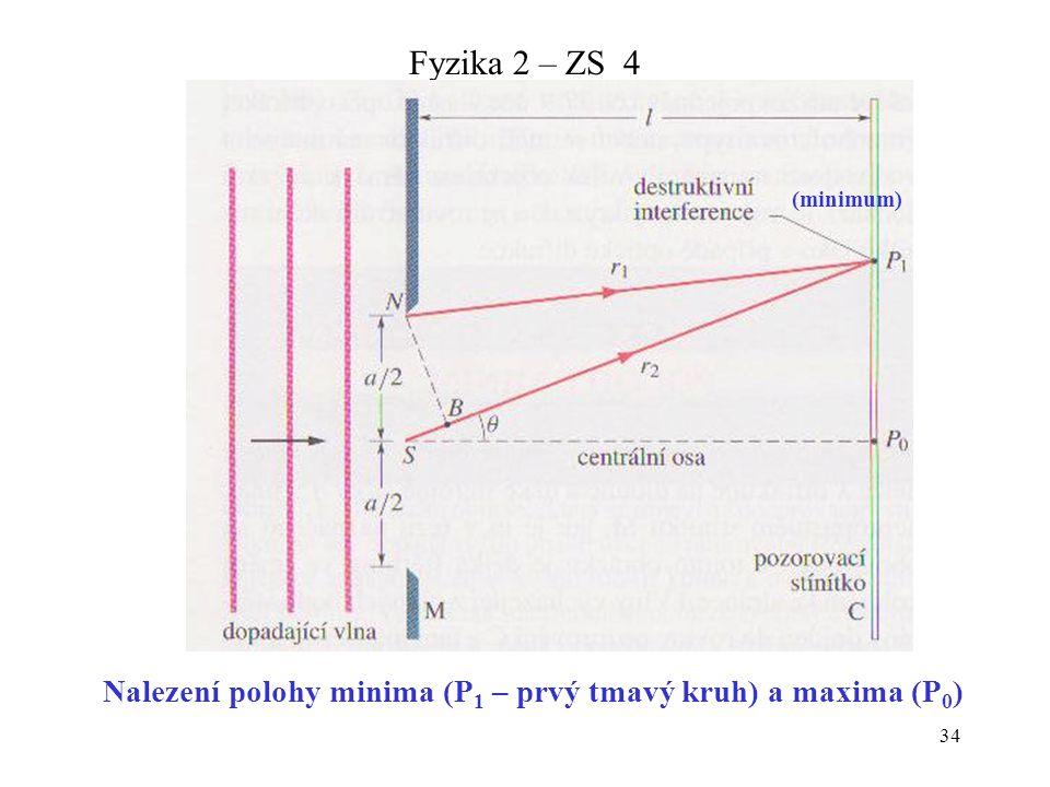 Nalezení polohy minima (P1 – prvý tmavý kruh) a maxima (P0)