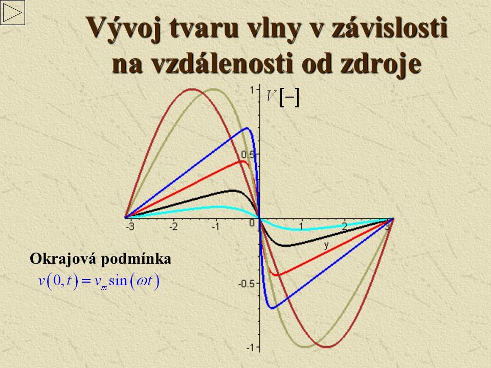 Vývoj tvaru vlny v závislosti na vzdálenosti od zdroje