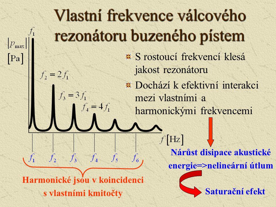 Vlastní frekvence válcového rezonátoru buzeného pístem