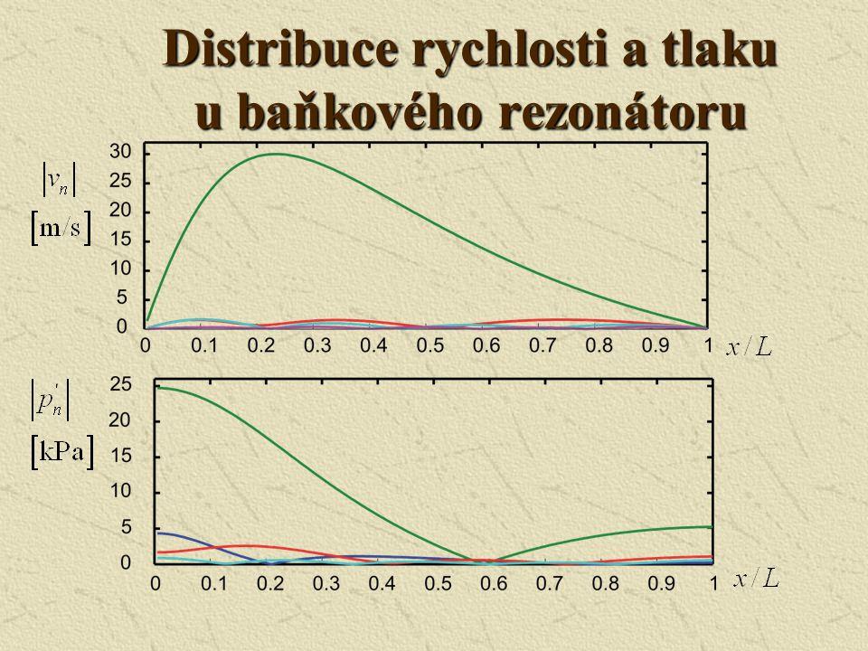 Distribuce rychlosti a tlaku u baňkového rezonátoru