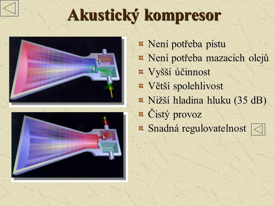 Akustický kompresor Není potřeba pístu Není potřeba mazacích olejů