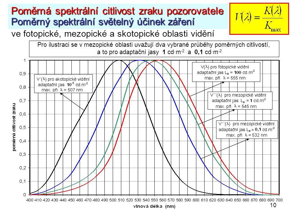 Poměrná spektrální citlivost zraku pozorovatele Poměrný spektrální světelný účinek záření