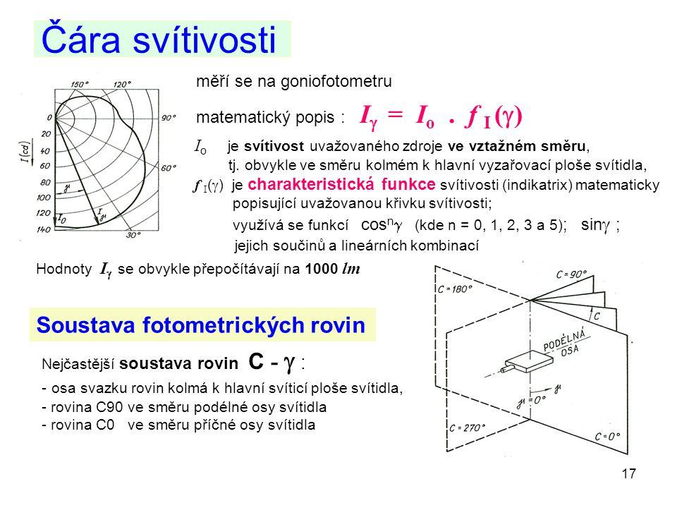 Čára svítivosti Soustava fotometrických rovin