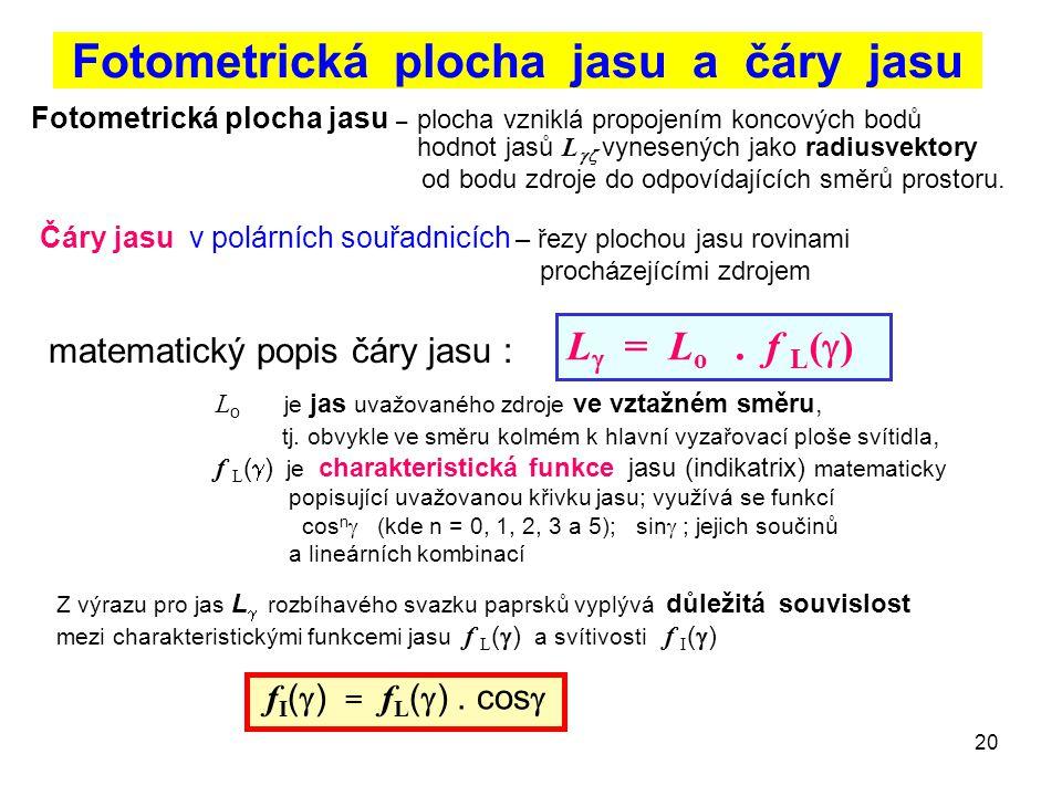 Fotometrická plocha jasu a čáry jasu
