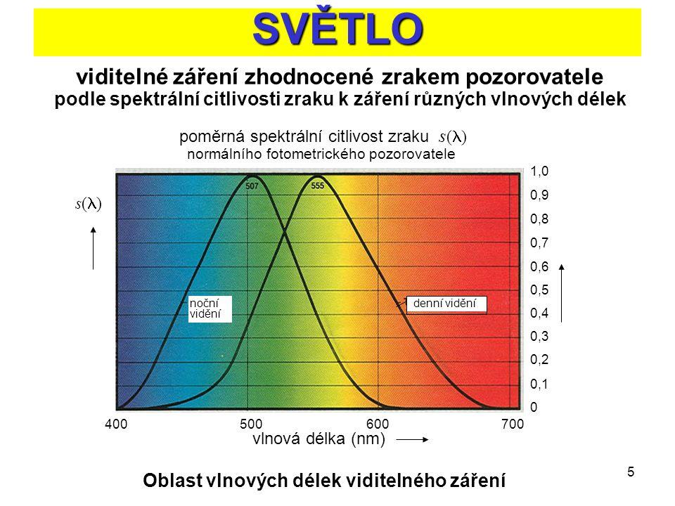 Oblast vlnových délek viditelného záření