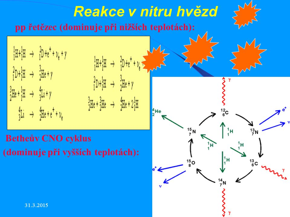 Reakce v nitru hvězd pp řetězec (dominuje při nižších teplotách):