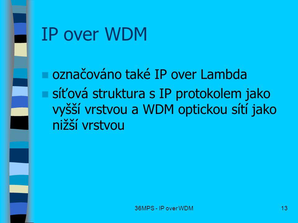 IP over WDM označováno také IP over Lambda