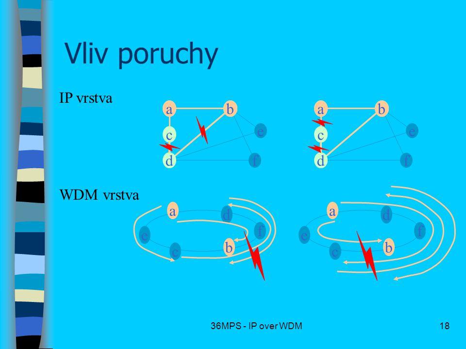 Vliv poruchy IP vrstva a c d b e f a c d b e f WDM vrstva c a b d f e