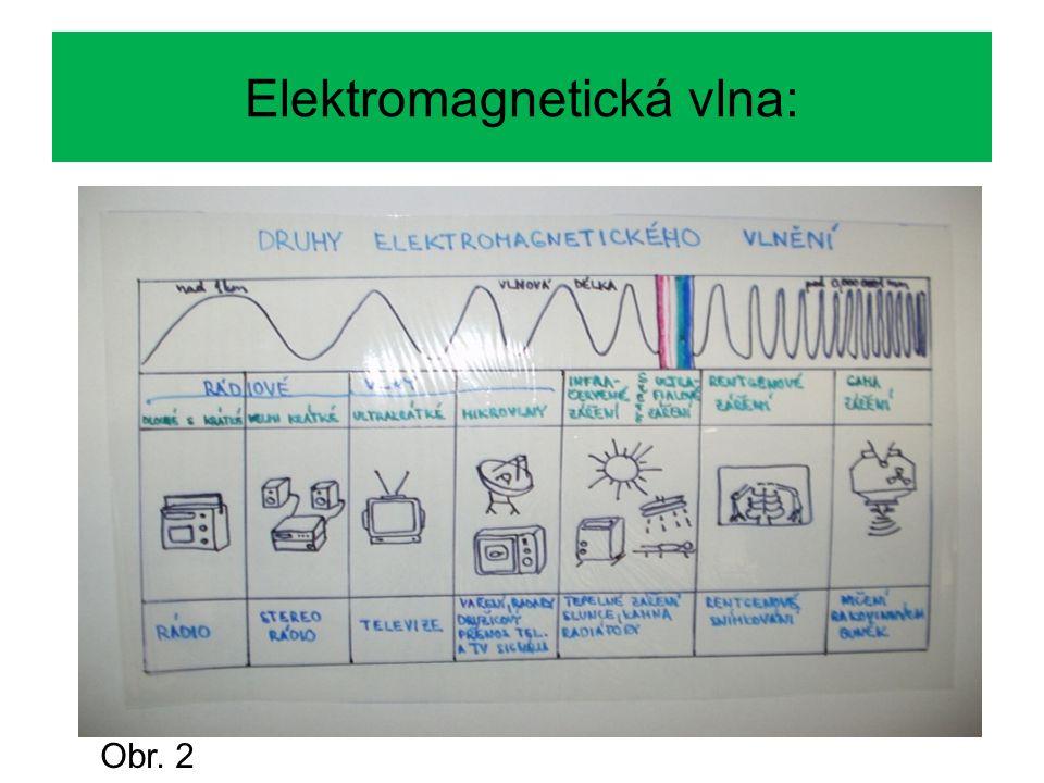 Elektromagnetická vlna: