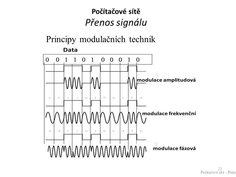 Principy modulačních technik