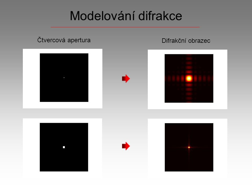 Modelování difrakce Čtvercová apertura Difrakční obrazec