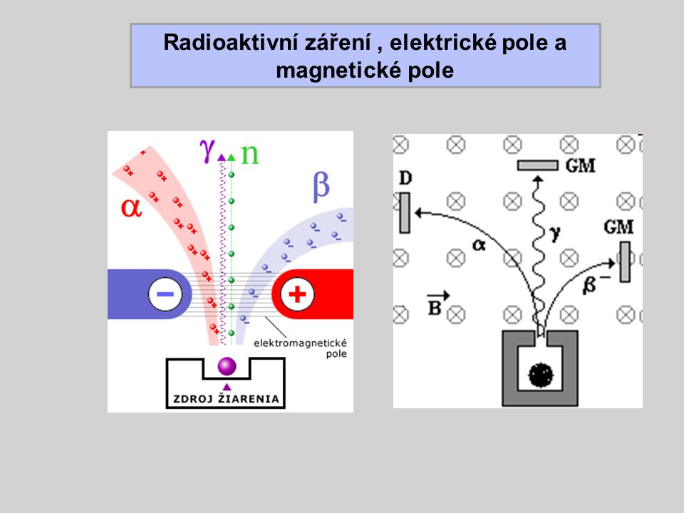 Radioaktivní záření , elektrické pole a magnetické pole