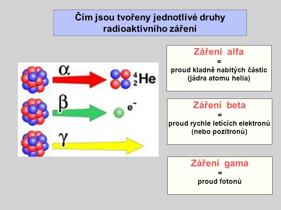 Čím jsou tvořeny jednotlivé druhy radioaktivního záření