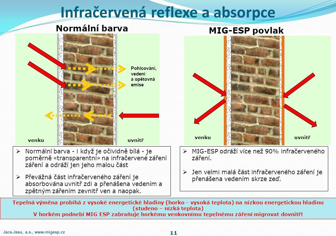 Infračervená reflexe a absorpce